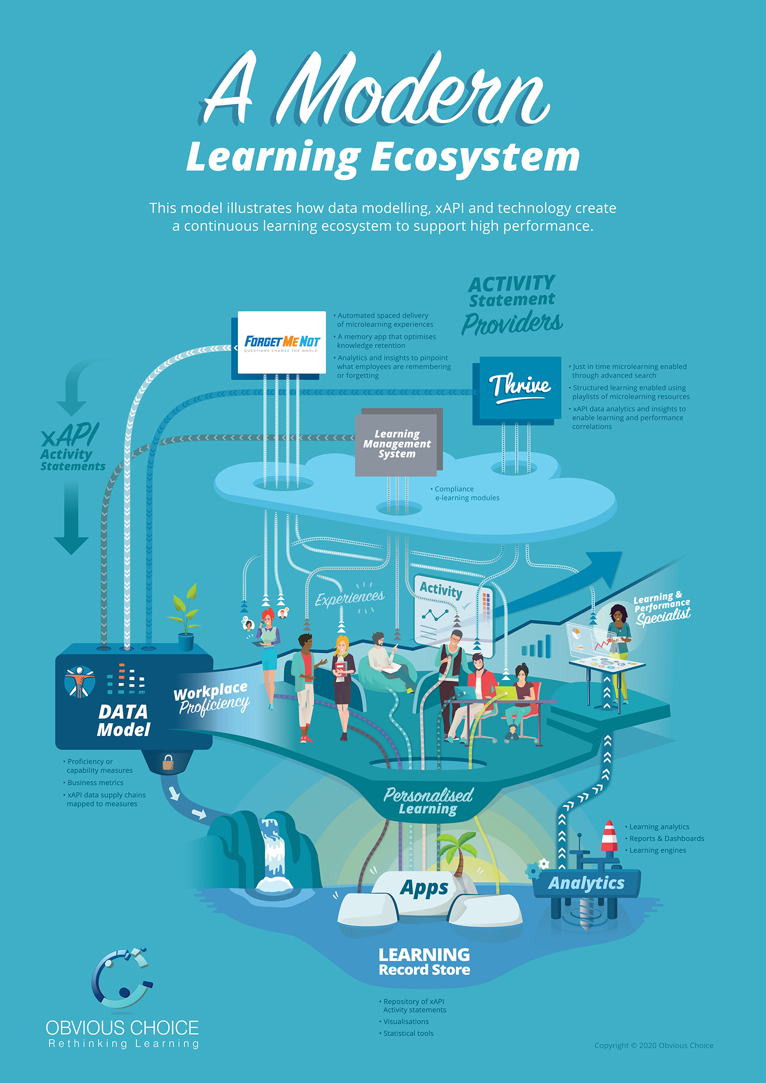 Modern Learning Ecosystem by Obvious Choice