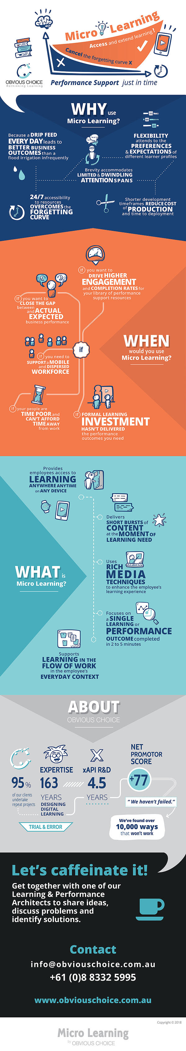 Micro-Learning-Obvious-Choice-infographic