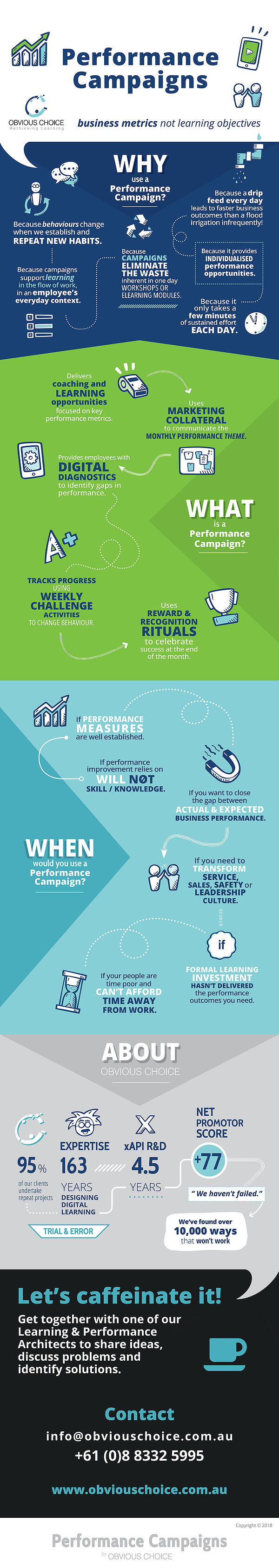 Performance-Campaigns-Obvious-Choice-infographic