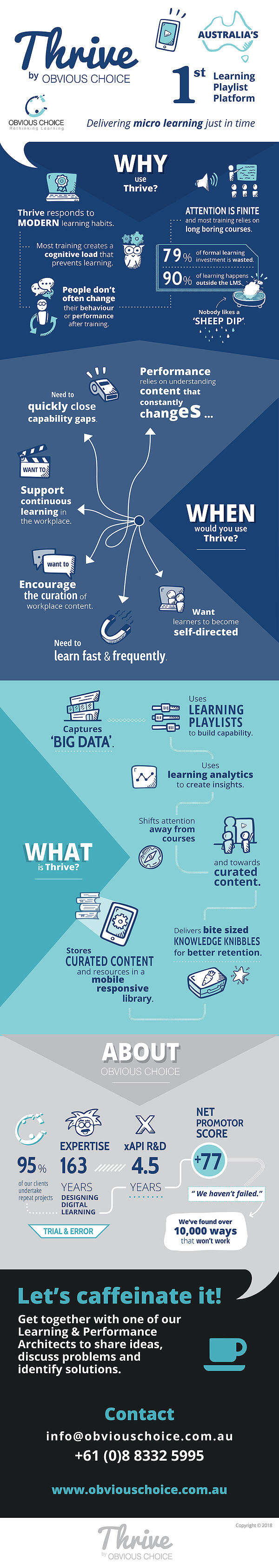 Thrive Learning Playlist Infographic